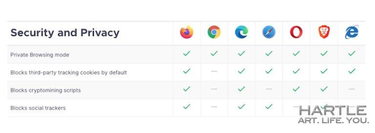 On a practical note … internet browsers